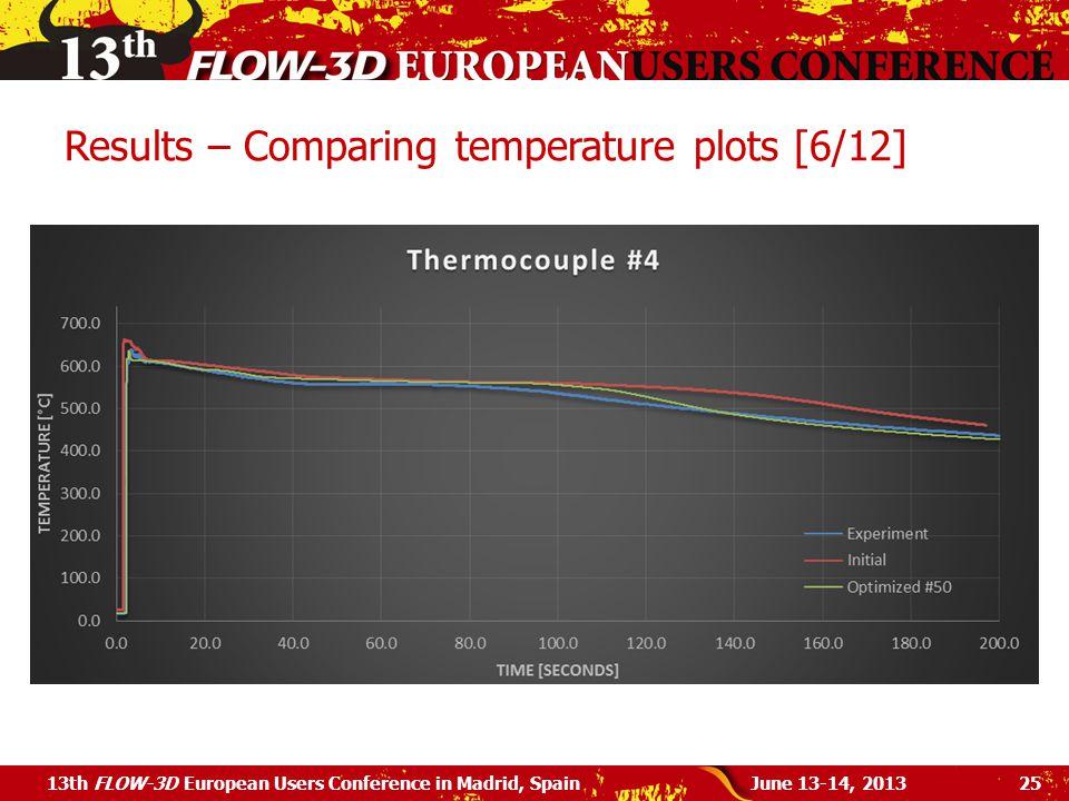 Results – Comparing temperature plots [6/12]